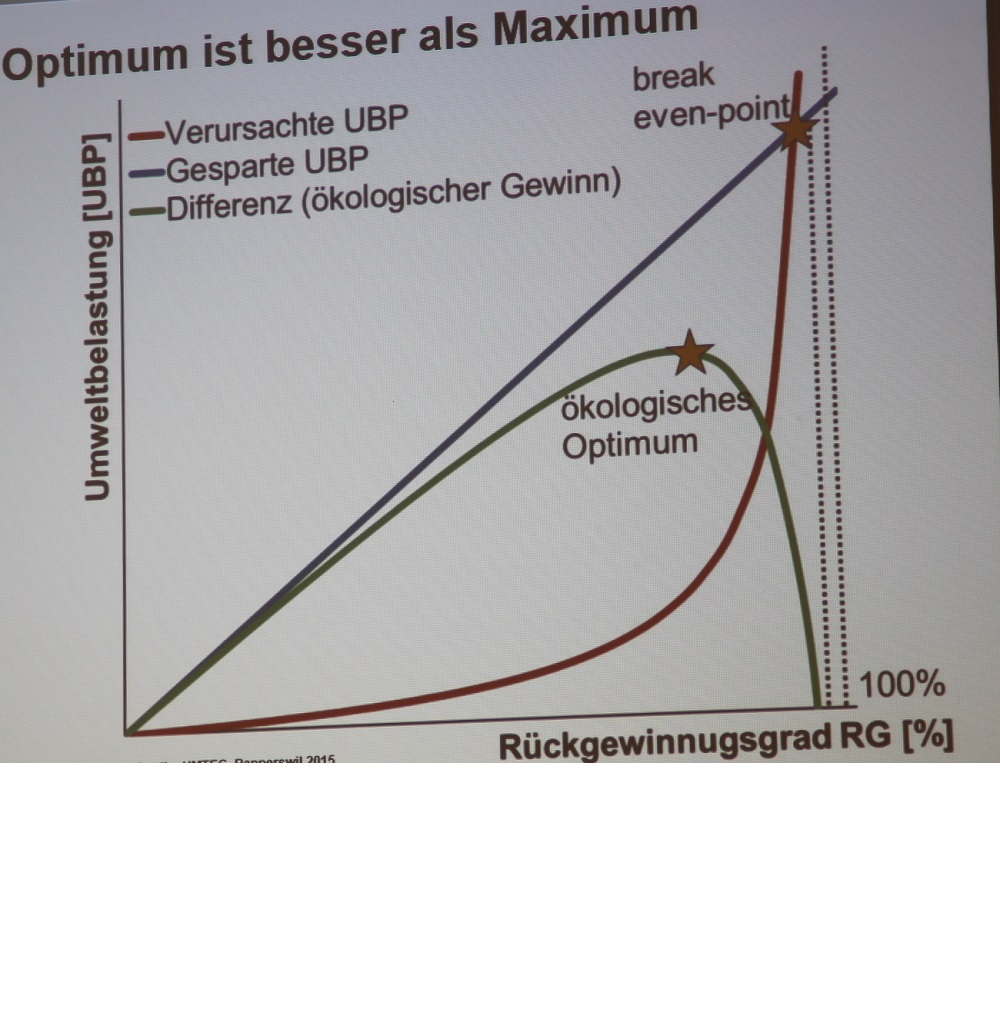 презентации процент