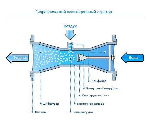 сравнению гидродинамический теплогенератор своими руками образом, покупка термобелья