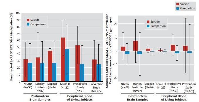 06.uroven-metilirovanija-gena-SKA2